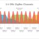 2.4GHz Zigbee Channels