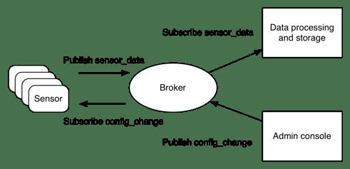 MQTT Network