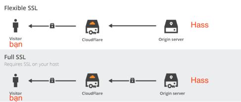 Giải thích Cloudflare SSL Option