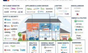 SmartHome Startups